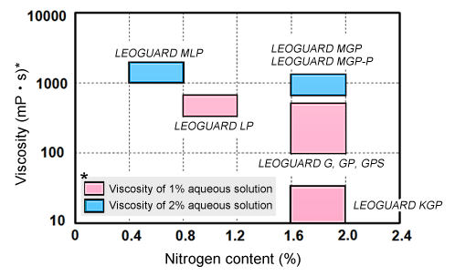 image:The relationship between the LEOGARD series' nitrogen content and the viscosity of the aqueous solution